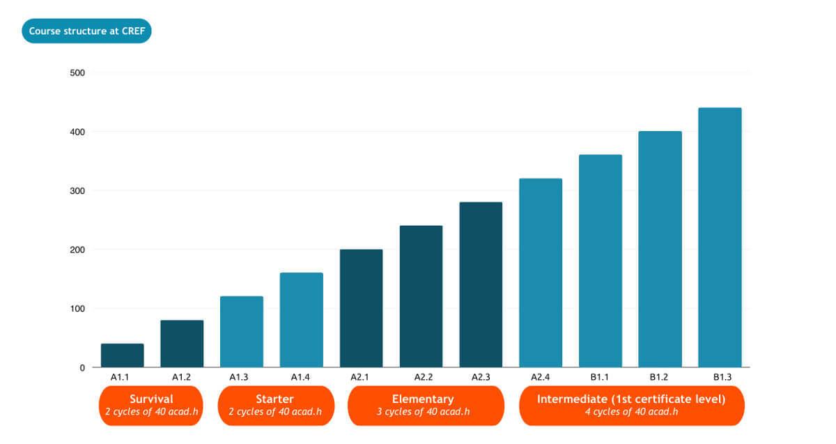 Graph CERC